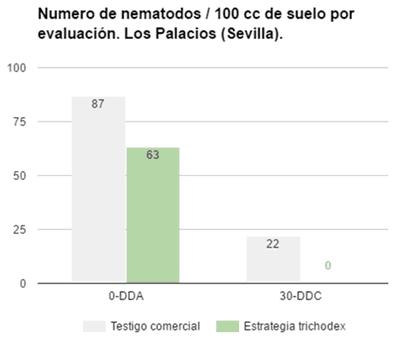 Nº de nematodos /100 cc de suelo por evaluación