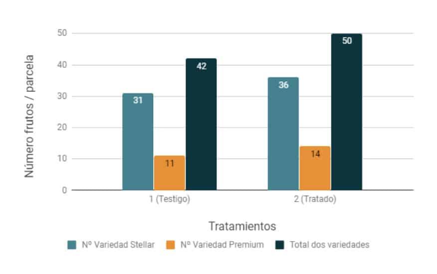 Número de frutos por variedades ESTRATEGIA TRICHODEX vs TESTIGO